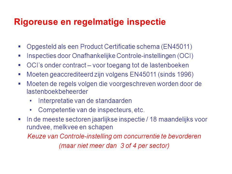 Rigoreuse en regelmatige inspectie  Opgesteld als een Product Certificatie schema (EN45011)  Inspecties door Onafhankelijke Controle-instellingen (OCI)  OCI's onder contract – voor toegang tot de lastenboeken  Moeten geaccrediteerd zijn volgens EN45011 (sinds 1996)  Moeten de regels volgen die voorgeschreven worden door de lastenboekbeheerder Interpretatie van de standaarden Competentie van de inspecteurs, etc.