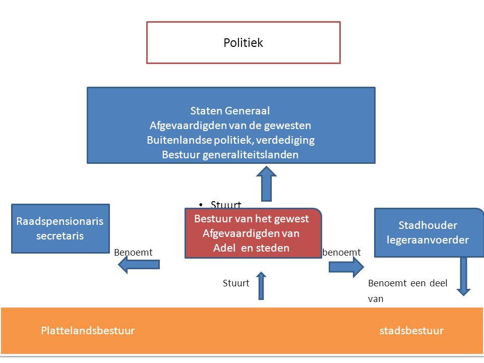 Politiek Stuurt – Benoemt benoemt StuurtBenoemt een deel van Staten Generaal Afgevaardigden van de gewesten Buitenlandse politiek, verdediging Bestuur