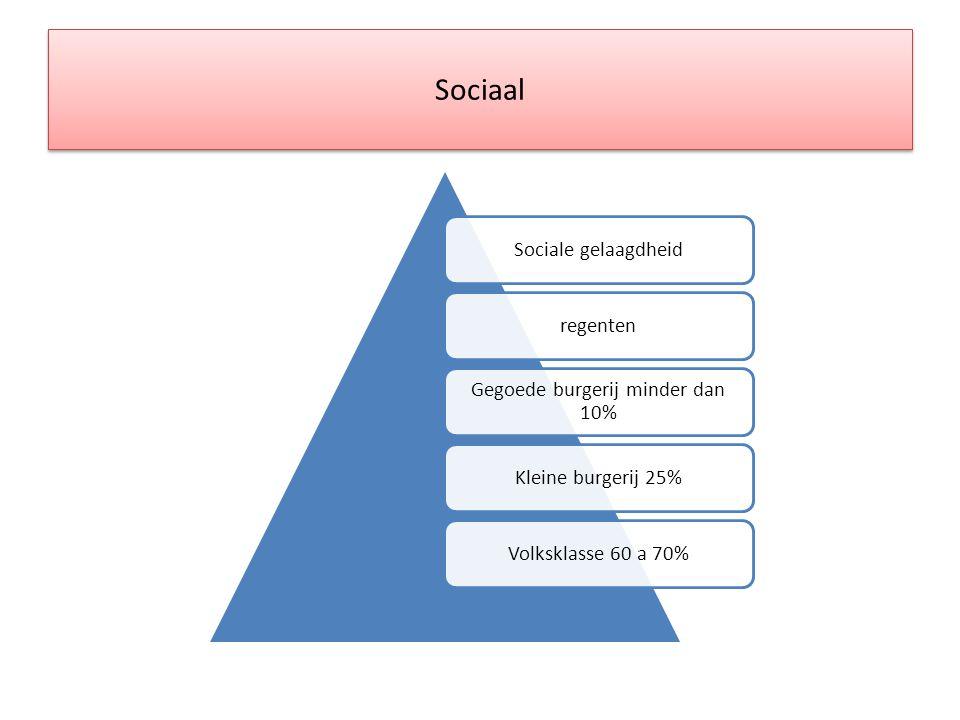 Sociaal Sociale gelaagdheidregenten Gegoede burgerij minder dan 10% Kleine burgerij 25%Volksklasse 60 a 70%