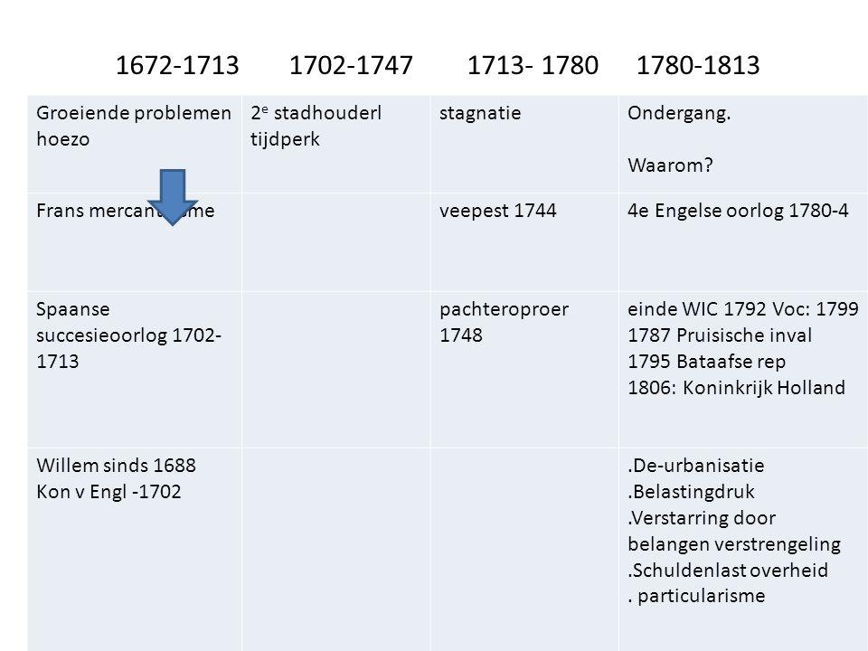 1672-17131702-1747 1713- 17801780-1813 groeiende problemen 2 e stadhouderl Stagnatie Groeiende problemen hoezo 2 e stadhouderl tijdperk stagnatieOnder