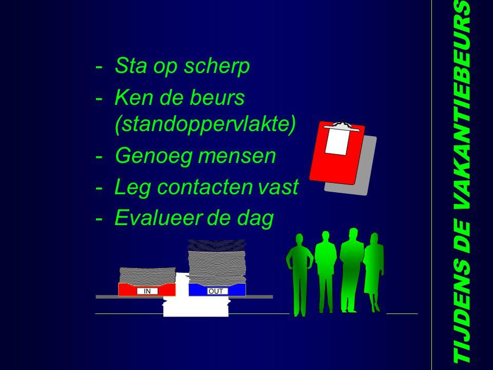 TIJDENS DE VAKANTIEBEURS -Sta op scherp -Ken de beurs (standoppervlakte) -Genoeg mensen -Leg contacten vast -Evalueer de dag Q