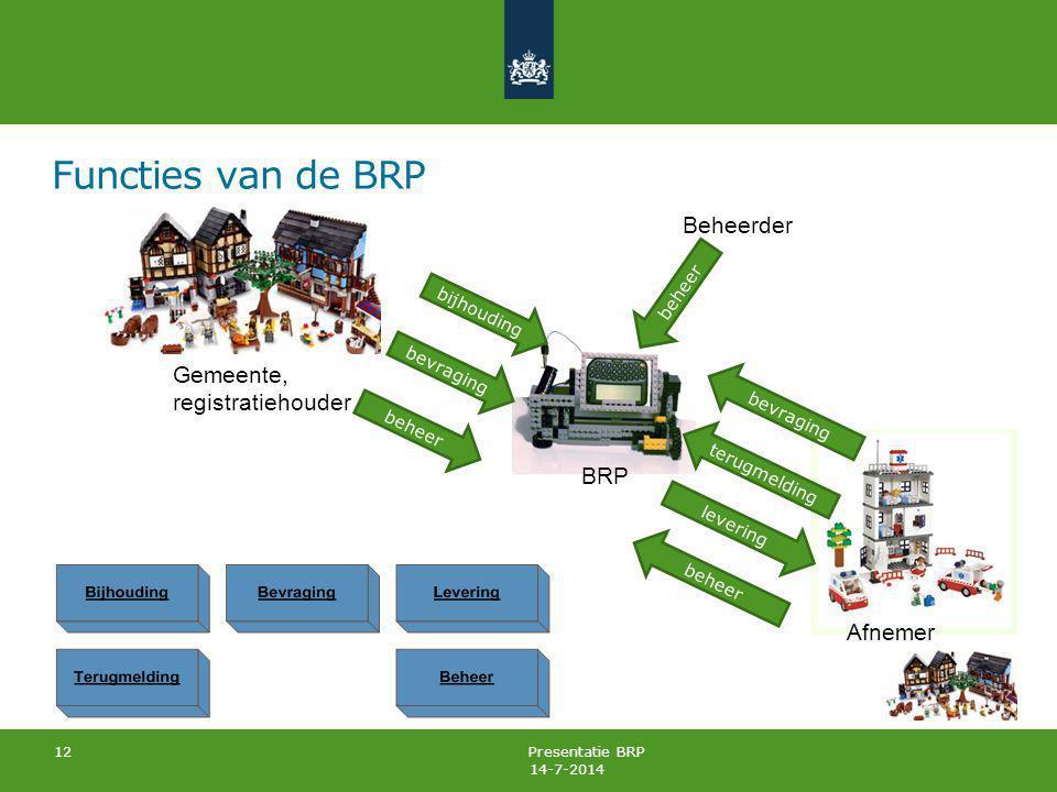 Functies van de BRP 14-7-2014 Presentatie BRP12 Gemeente, registratiehouder BRP bijhouding Afnemer bevraging levering terugmelding beheer Beheerder be