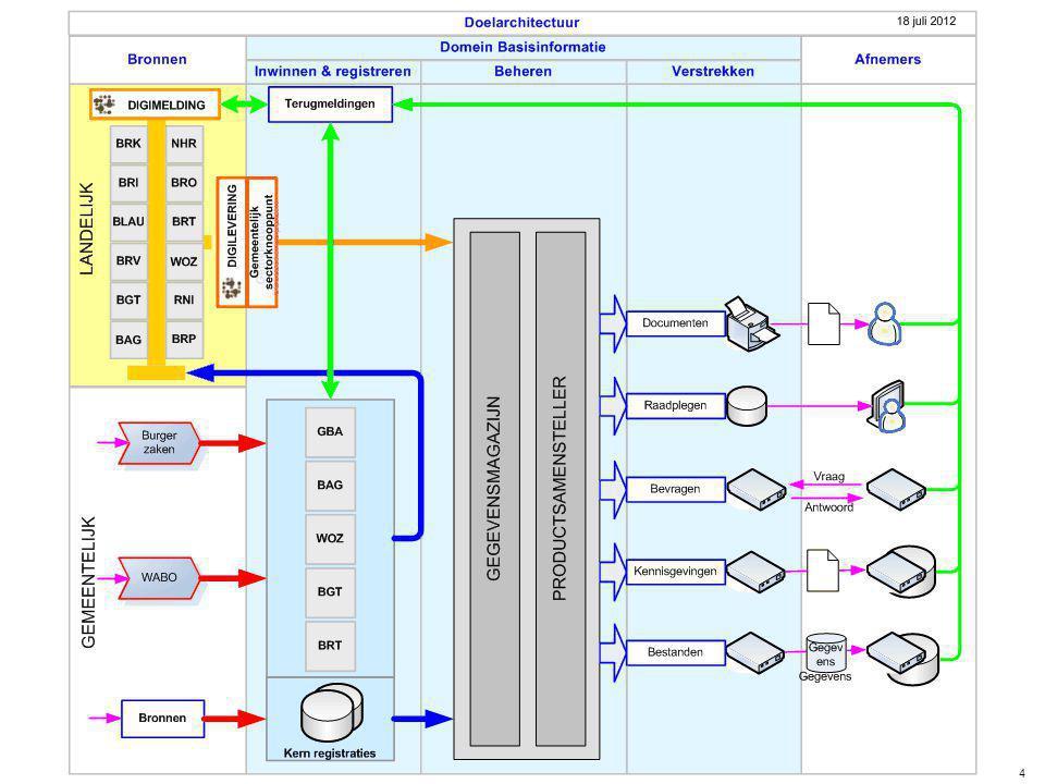 Het stelsel van basisinformatie simpeler 4