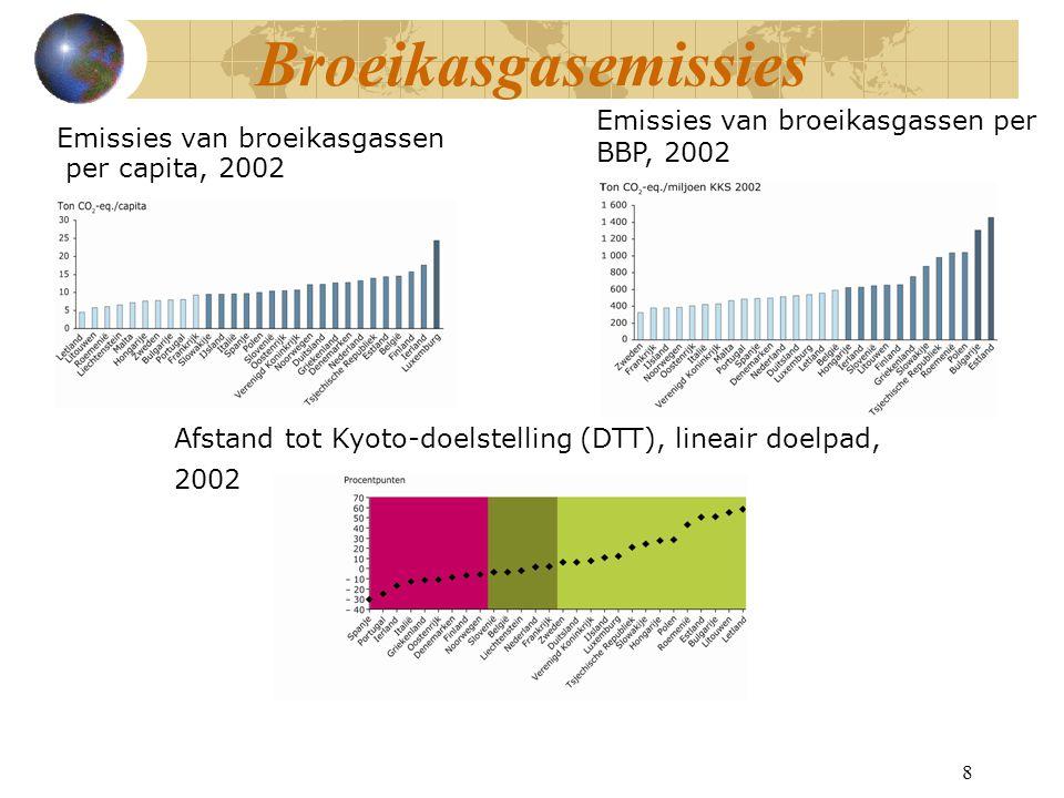 Biobrandstoffen - gevolgen Concurrentie met voedingsgewassen: Hogere voedselprijzen Tekorten en honger Uitbreiding landbouwareaal Ontbossing