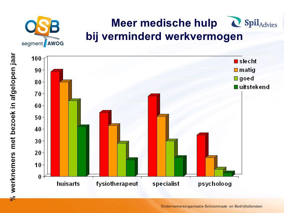 Meer medische hulp bij verminderd werkvermogen % werknemers met bezoek in afgelopen jaar