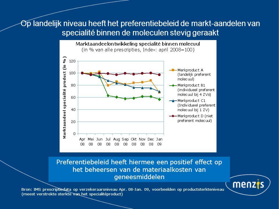 Op landelijk niveau heeft het preferentiebeleid de markt-aandelen van specialité binnen de moleculen stevig geraakt Bron: IMS prescriptiedata op verzekeraarsniveau Apr.