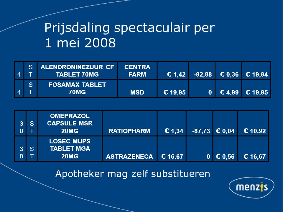 Prijsdaling spectaculair per 1 mei 2008 4 STST ALENDRONINEZUUR CF TABLET 70MG CENTRA FARM € 1,42 -92,88 € 0,36 € 19,94 4 STST FOSAMAX TABLET 70MGMSD €