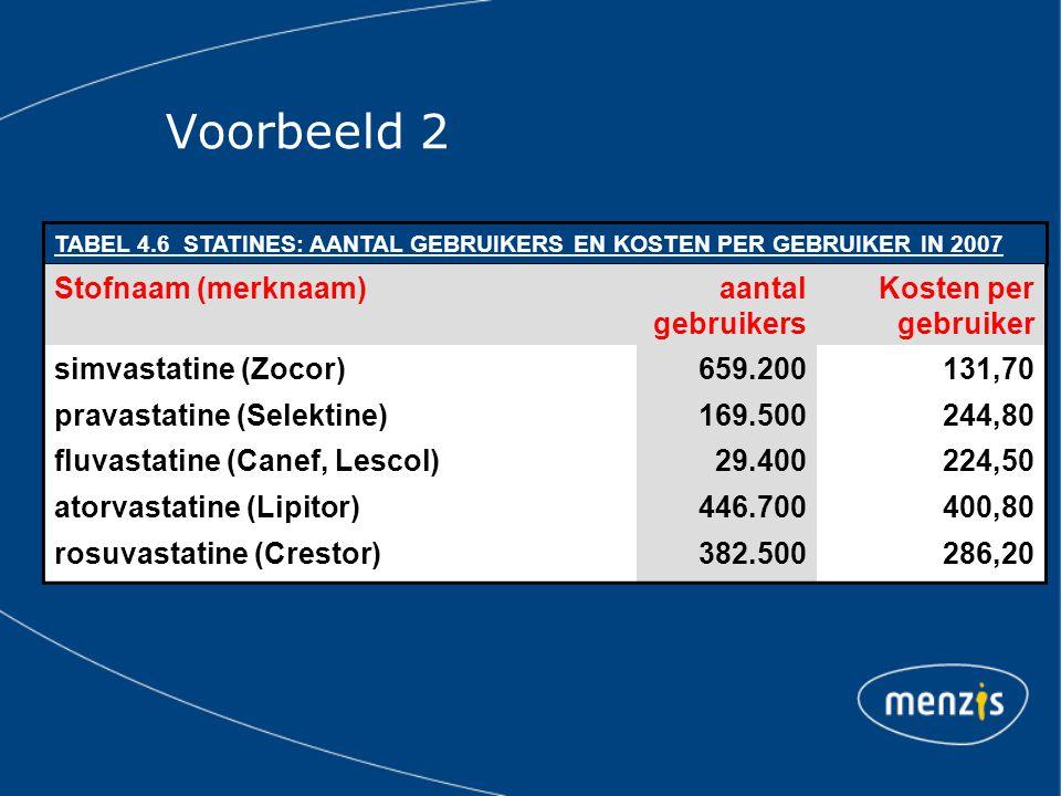Voorbeeld 2 TABEL 4.6 STATINES: AANTAL GEBRUIKERS EN KOSTEN PER GEBRUIKER IN 2007 Stofnaam (merknaam)aantal gebruikers Kosten per gebruiker simvastatine (Zocor)659.200131,70 pravastatine (Selektine)169.500244,80 fluvastatine (Canef, Lescol)29.400224,50 atorvastatine (Lipitor)446.700400,80 rosuvastatine (Crestor)382.500286,20