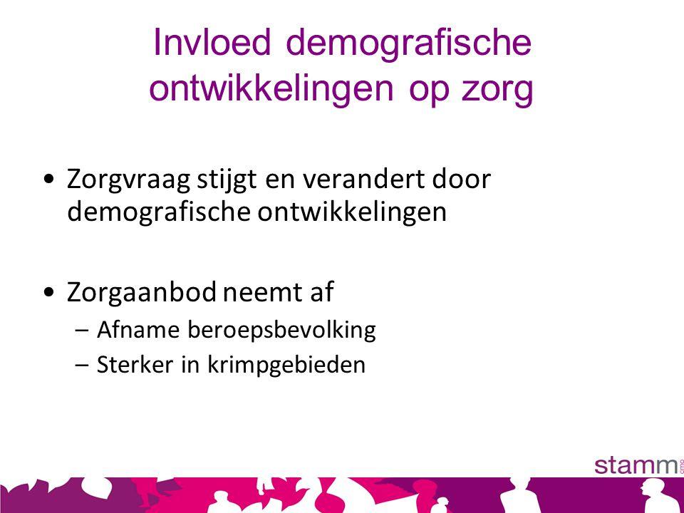 Uit presentatie voorjaarscongres Zorg Innovatie Platform, maart 2010 Vraag naar zorg en welzijn en beroepsbevolking