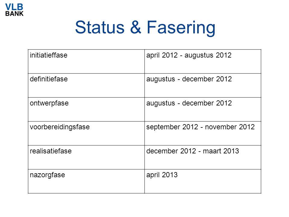 Status & Fasering initiatieffaseapril 2012 - augustus 2012 definitiefaseaugustus - december 2012 ontwerpfaseaugustus - december 2012 voorbereidingsfaseseptember 2012 - november 2012 realisatiefasedecember 2012 - maart 2013 nazorgfaseapril 2013