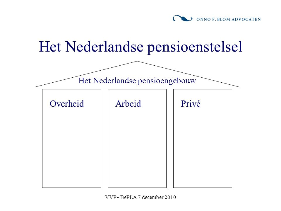 VVP - BePLA 7 december 2010 De eerste pijler: AOW AOW (Algemene Ouderdomswet) is wettelijk pensioen –Niet inkomensgerelateerd, maar gebaseerd op ingezetenschap –In beginsel vast bedrag voor iedereen, onderscheid op basis van leefsituatie circa EUR 735 bruto per maand in 2010 voor gehuwden (per persoon) circa EUR 1.060 bruto per maand in 2010 voor alleenstaanden –Aard en financiering: omslagstelsel –Probleem: ontgroening en vergrijzing –Oplossing: verhoging ingangsleeftijd en flexibilisering