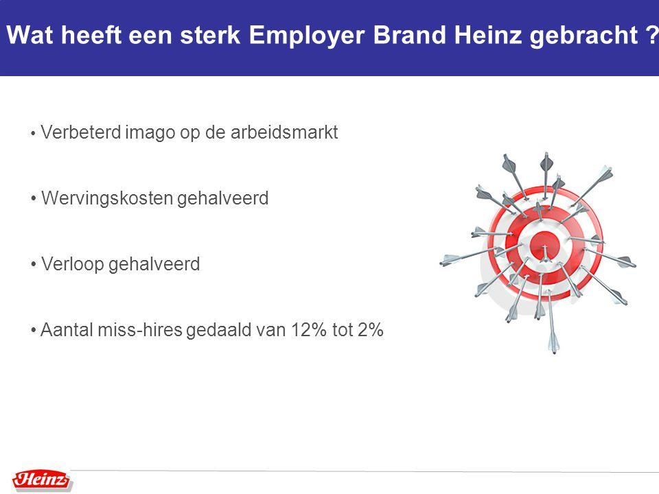 Wat heeft een sterk Employer Brand Heinz gebracht ? Verbeterd imago op de arbeidsmarkt Wervingskosten gehalveerd Verloop gehalveerd Aantal miss-hires