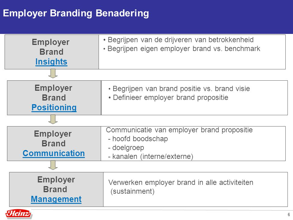 Employer Branding Benadering 6 Employer Brand Insights Employer Brand Positioning Employer Brand Communication Employer Brand Management Begrijpen van de drijveren van betrokkenheid Begrijpen eigen employer brand vs.
