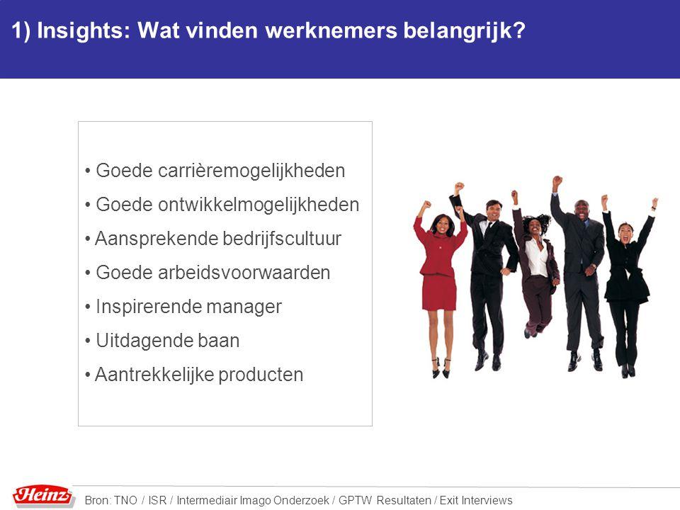 1) Insights: Wat vinden werknemers belangrijk? Goede carrièremogelijkheden Goede ontwikkelmogelijkheden Aansprekende bedrijfscultuur Goede arbeidsvoor