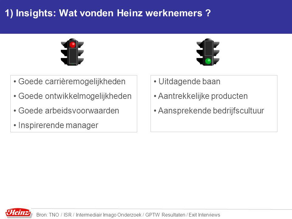 1) Insights: Wat vonden Heinz werknemers ? Goede carrièremogelijkheden Goede ontwikkelmogelijkheden Goede arbeidsvoorwaarden Inspirerende manager Uitd