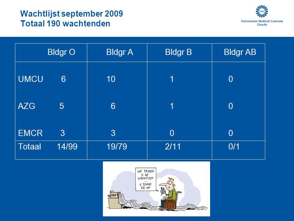 Wachtlijst september 2009 Totaal 190 wachtenden Bldgr OBldgr ABldgr BBldgr AB UMCU 610 1 0 AZG 5 6 1 0 EMCR 3 3 0 0 Totaal 14/9919/792/11 0/1