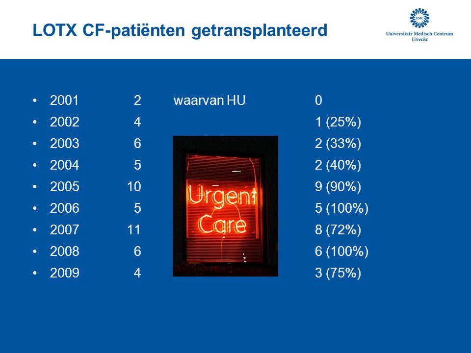 LOTX CF-patiënten getransplanteerd 2001 2waarvan HU 0 2002 41 (25%) 2003 62 (33%) 2004 52 (40%) 2005109 (90%) 2006 55 (100%) 2007118 (72%) 2008 66 (10