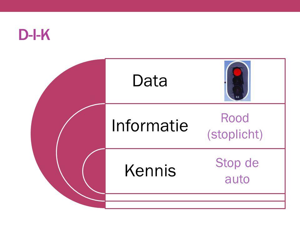 D-I-K Data Informatie Kennis Rood (stoplicht) Stop de auto