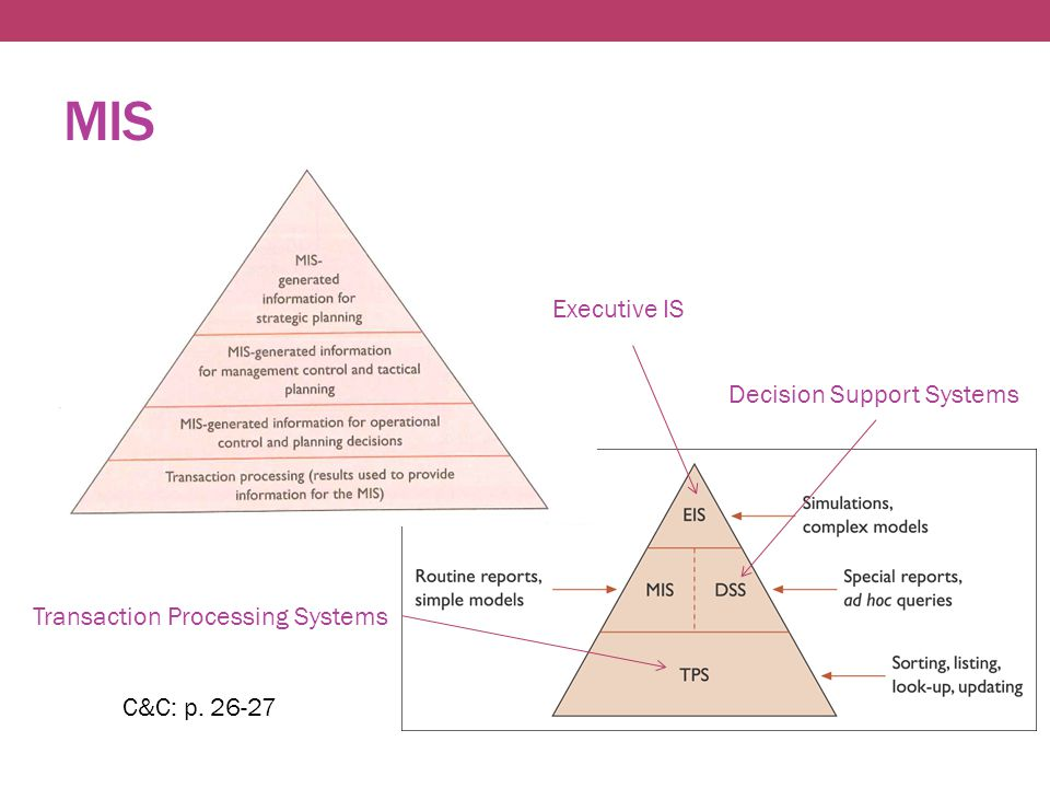 MIS C&C: p Executive IS Decision Support Systems Transaction Processing Systems