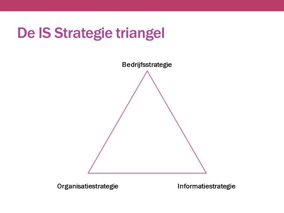 De IS Strategie triangel Bedrijfsstrategie Organisatiestrategie Informatiestrategie