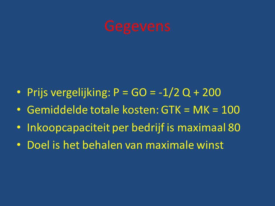 Gegevens Prijs vergelijking: P = GO = -1/2 Q + 200 Gemiddelde totale kosten: GTK = MK = 100 Inkoopcapaciteit per bedrijf is maximaal 80 Doel is het be