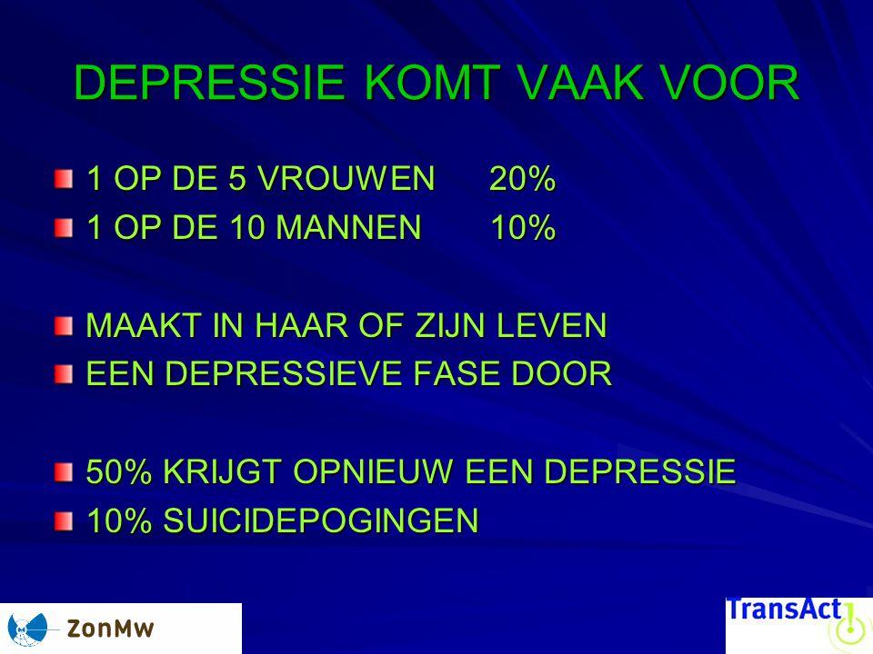 DEPRESSIE KOMT VAAK VOOR 1 OP DE 5 VROUWEN 20% 1 OP DE 10 MANNEN 10% MAAKT IN HAAR OF ZIJN LEVEN EEN DEPRESSIEVE FASE DOOR 50% KRIJGT OPNIEUW EEN DEPRESSIE 10% SUICIDEPOGINGEN