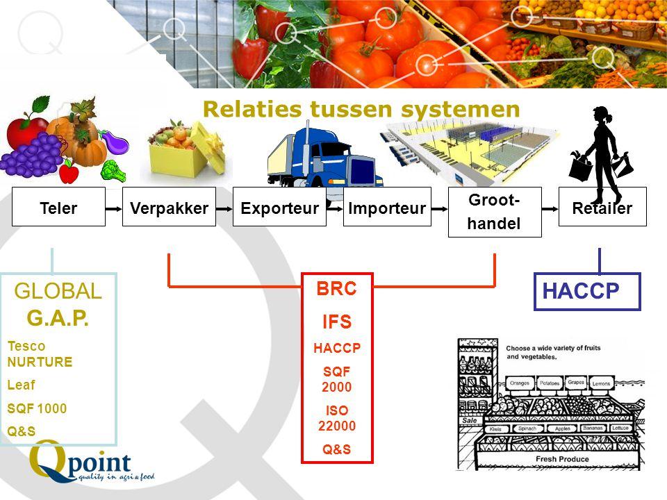 Relaties tussen systemen TelerVerpakkerExporteurImporteur Groot- handel Retailer GLOBAL G.A.P. Tesco NURTURE Leaf SQF 1000 Q&S HACCP BRC IFS HACCP SQF