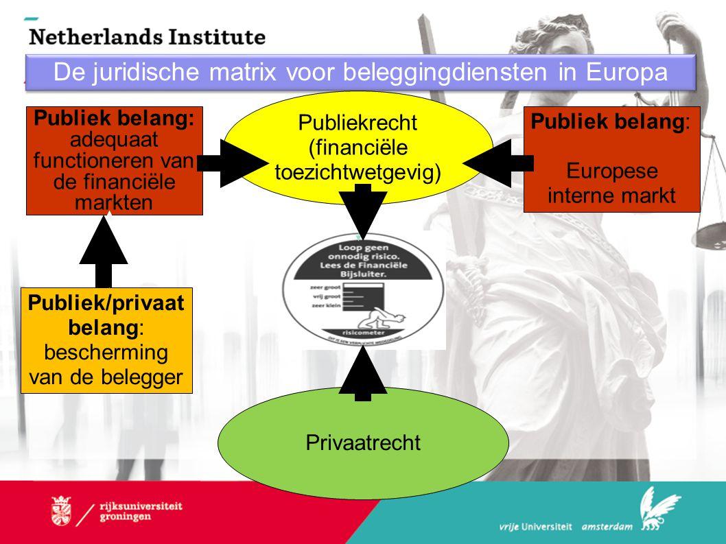 De juridische matrix voor beleggingdiensten in Europa Publiek/privaat belang: bescherming van de belegger Publiek belang: adequaat functioneren van de financiële markten Publiekrecht (financiële toezichtwetgevig) Publiek belang: Europese interne markt Privaatrecht