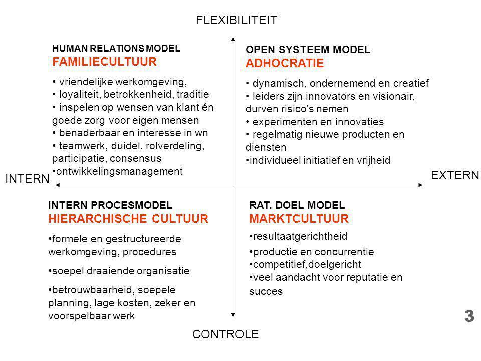 3 INTERN EXTERN FLEXIBILITEIT CONTROLE INTERN PROCESMODEL HIERARCHISCHE CULTUUR formele en gestructureerde werkomgeving, procedures soepel draaiende o