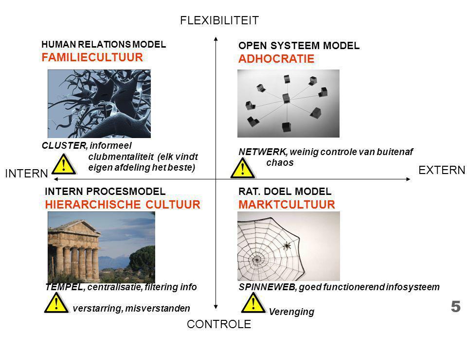 5 INTERN EXTERN FLEXIBILITEIT CONTROLE INTERN PROCESMODEL HIERARCHISCHE CULTUUR TEMPEL, centralisatie, filtering info verstarring, misverstanden HUMAN