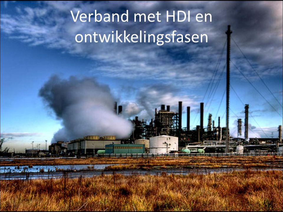 Verband met HDI en ontwikkelingsfasen