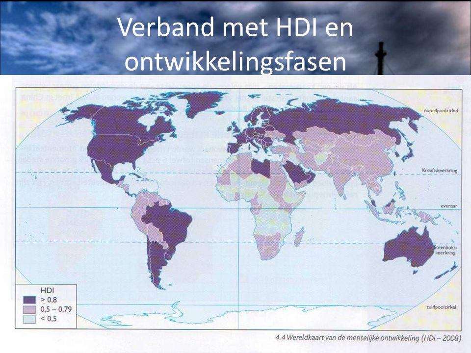 Verband met HDI en ontwikkelingsfasen HDI kaart