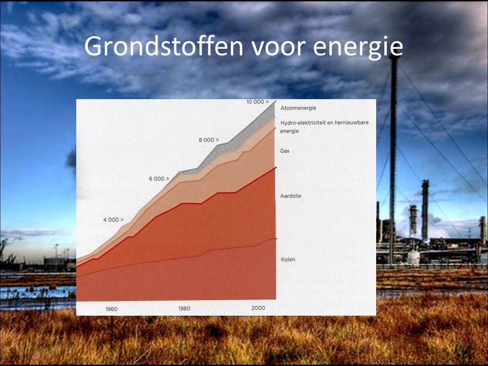 Grondstoffen bepalen lokalisatie van de industrie Aanwezigheid energie Goedkope arbeidskrachten Afzetmarkt nabij.