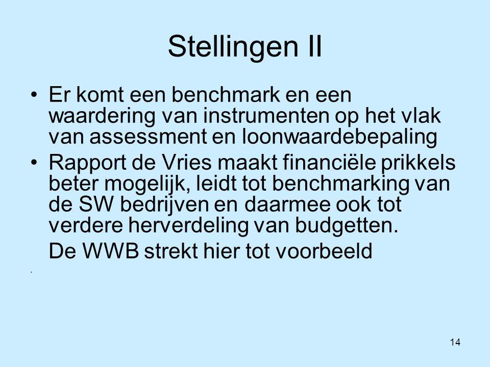 14 Stellingen II Er komt een benchmark en een waardering van instrumenten op het vlak van assessment en loonwaardebepaling Rapport de Vries maakt financiële prikkels beter mogelijk, leidt tot benchmarking van de SW bedrijven en daarmee ook tot verdere herverdeling van budgetten.