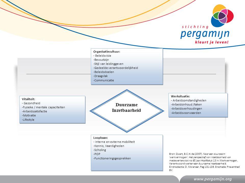 Loopbaan: - Interne en externe mobiliteit -Kennis, Vaardigheden -Scholing -POP -Functioneringsgesprekken Loopbaan: - Interne en externe mobiliteit -Ke