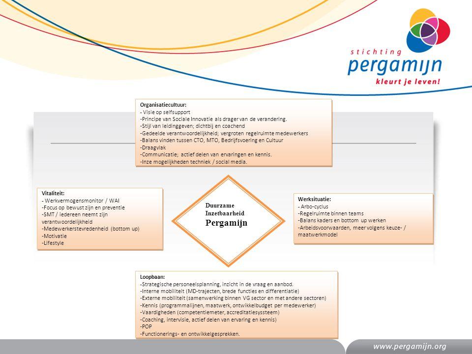 Loopbaan: -Strategische personeelsplanning, inzicht in de vraag en aanbod. -Interne mobiliteit (MD-trajecten, brede functies en differentiatie) -Exter