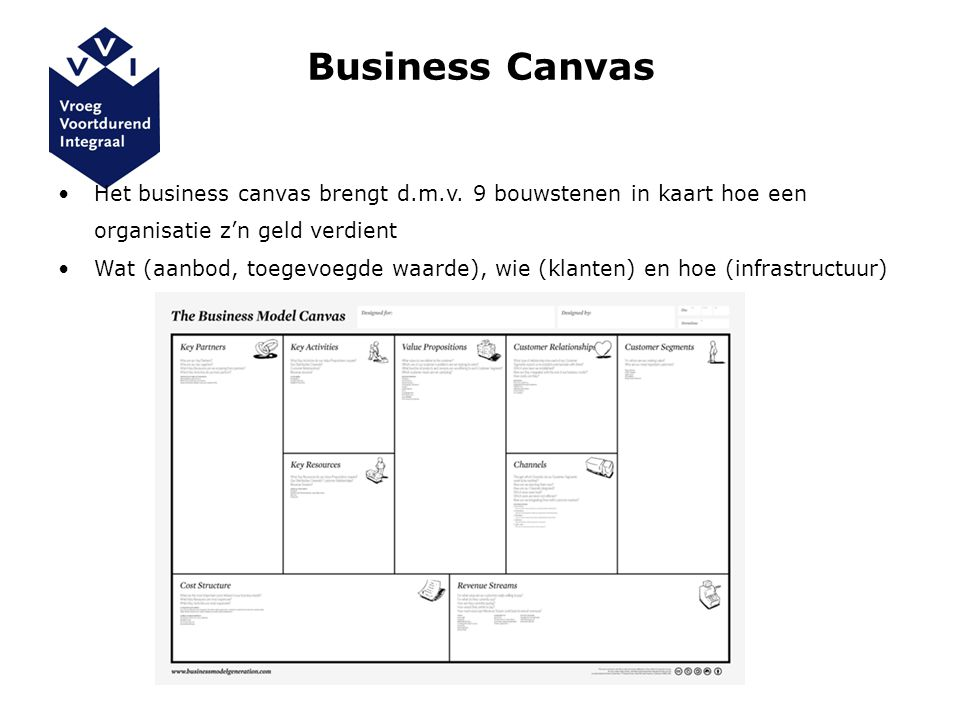 Business Canvas Het business canvas brengt d.m.v.