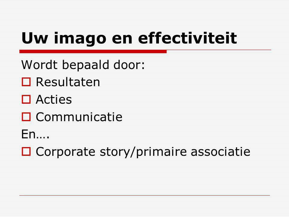 Uw imago en effectiviteit Wordt bepaald door:  Resultaten  Acties  Communicatie En….