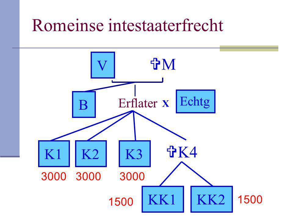 Romeinse intestaaterfrecht Erflater K1 KK1KK2 X Echtg K2K3  K4 V MM B 3000 1500