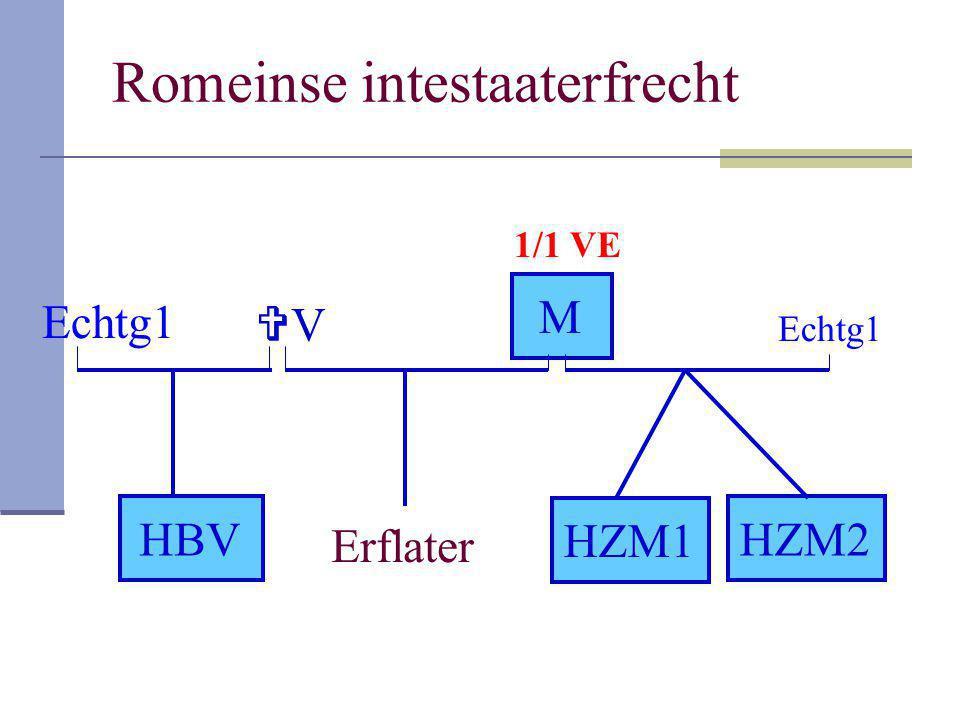 Romeinse intestaaterfrecht Erflater VV M HZM1 HBVHZM2 Echtg1 1/1 VE
