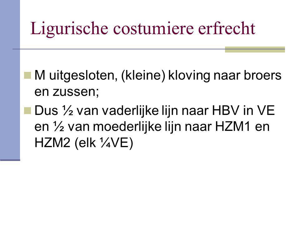 Ligurische costumiere erfrecht M uitgesloten, (kleine) kloving naar broers en zussen; Dus ½ van vaderlijke lijn naar HBV in VE en ½ van moederlijke li