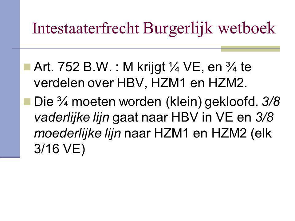 Intestaaterfrecht Burgerlijk wetboek Art. 752 B.W. : M krijgt ¼ VE, en ¾ te verdelen over HBV, HZM1 en HZM2. Die ¾ moeten worden (klein) gekloofd. 3/8