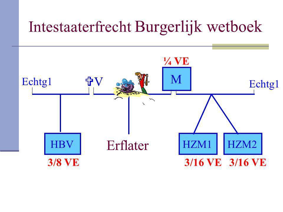 Intestaaterfrecht Burgerlijk wetboek Erflater VV M HZM1HBVHZM2 Echtg1 3/8 VE3/16 VE ¼ VE