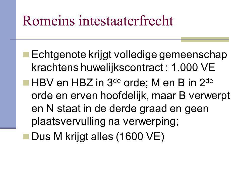 Romeins intestaaterfrecht Echtgenote krijgt volledige gemeenschap krachtens huwelijkscontract : 1.000 VE HBV en HBZ in 3 de orde; M en B in 2 de orde