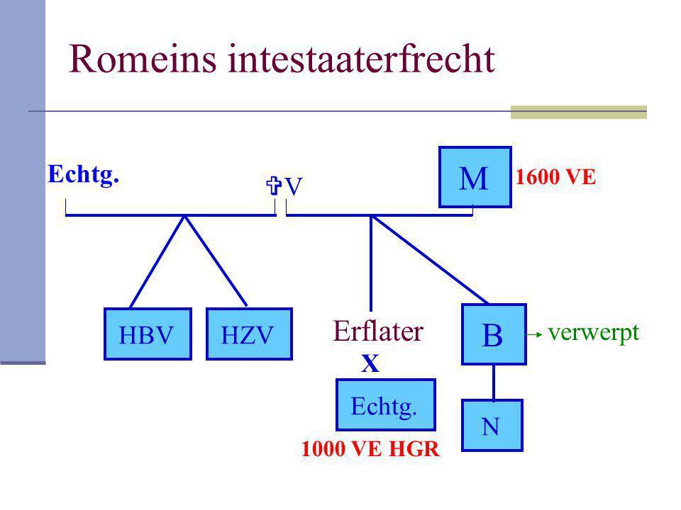 Romeins intestaaterfrecht Erflater VV M HBV X Echtg. B N HZV verwerpt Echtg. 1000 VE HGR 1600 VE