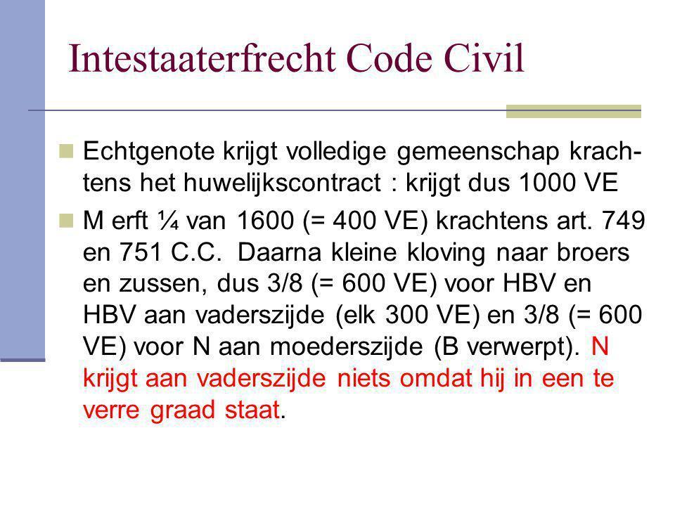 Intestaaterfrecht Code Civil Echtgenote krijgt volledige gemeenschap krach- tens het huwelijkscontract : krijgt dus 1000 VE M erft ¼ van 1600 (= 400 V