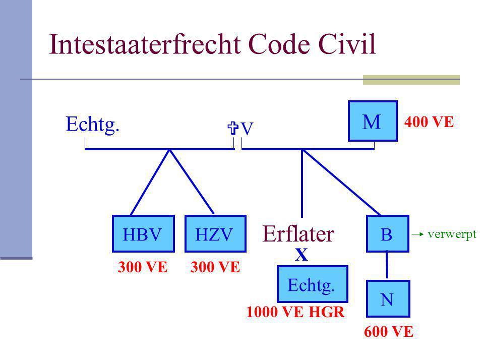 Intestaaterfrecht Code Civil Erflater VV M HBV X Echtg. B N HZV verwerpt Echtg. 1000 VE HGR 400 VE 300 VE 600 VE