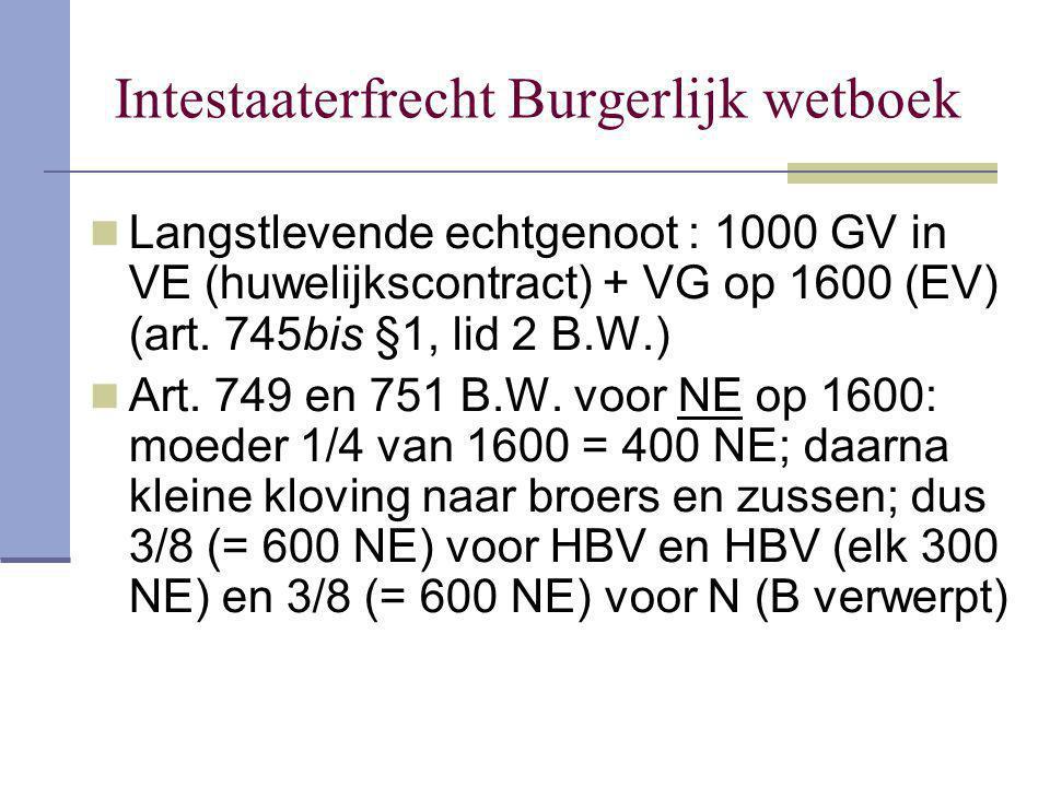 Intestaaterfrecht Burgerlijk wetboek Langstlevende echtgenoot : 1000 GV in VE (huwelijkscontract) + VG op 1600 (EV) (art. 745bis §1, lid 2 B.W.) Art.