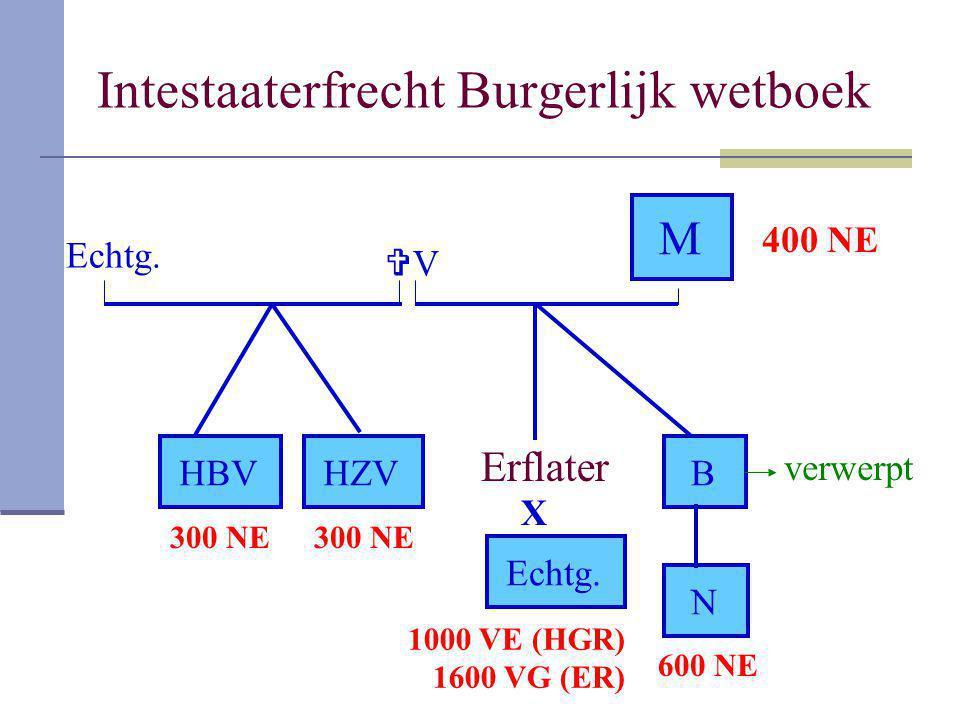 Intestaaterfrecht Burgerlijk wetboek Erflater VV M HBV X Echtg. B N HZV verwerpt Echtg. 1000 VE (HGR) 1600 VG (ER) 400 NE 300 NE 600 NE