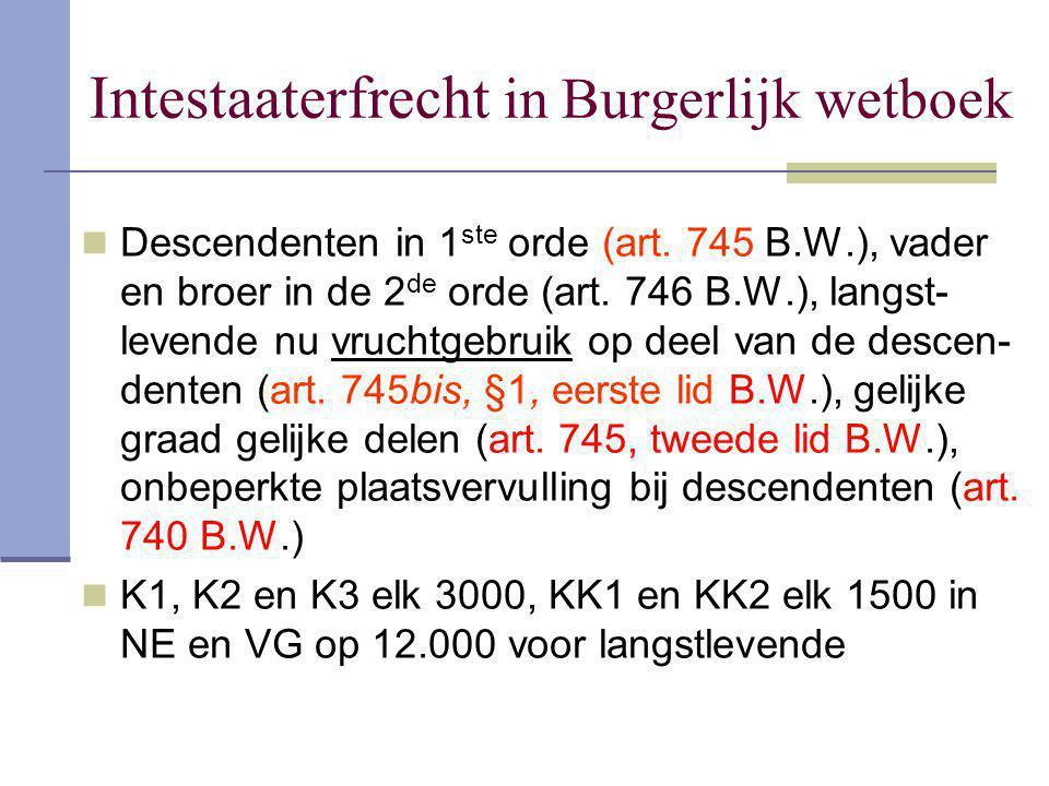 Intestaaterfrecht in Burgerlijk wetboek Descendenten in 1 ste orde (art. 745 B.W.), vader en broer in de 2 de orde (art. 746 B.W.), langst- levende nu